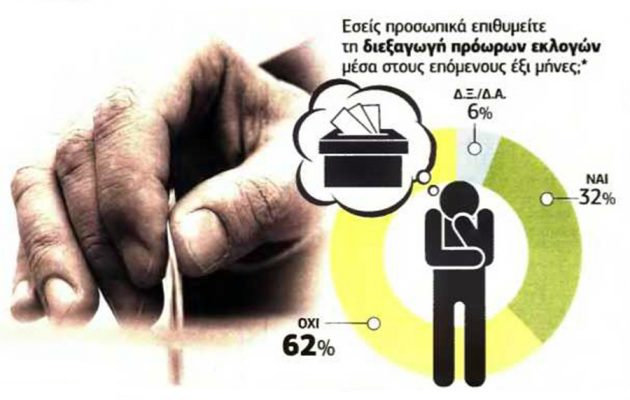 Δημοσκόπηση: Όχι σε πρόωρες εκλογές, «χαστούκι» σε ΝΔ για κοινωνικό μέρισμα