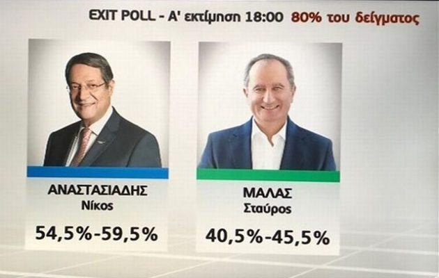 Κύπρος Exit Poll: Προηγείται ο Αναστασιάδης με 54,5%-59,5%