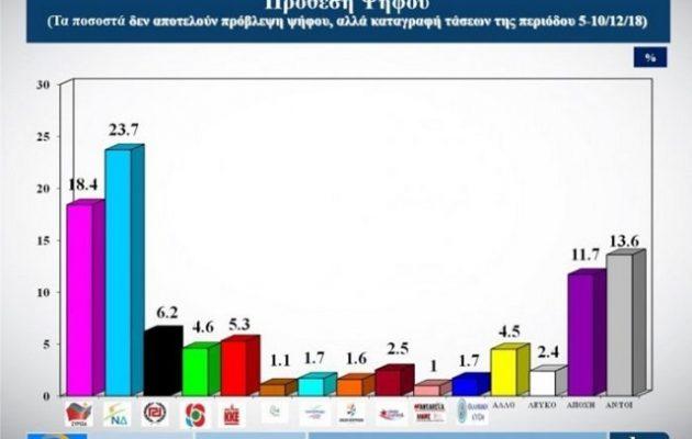 Κλείνει κι άλλο η «ψαλίδα» Ν.Δ.- ΣΥΡΙΖΑ-  Τι έδειξε δημοσκόπηση της Alco