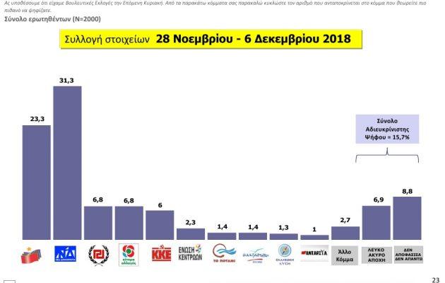 ΜRB: Πόσο προηγείται η ΝΔ του ΣΥΡΙΖΑ – Πόσα κόμματα μπαίνουν στη βουλή