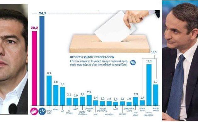 Μόλις 4,1% προηγείται η ΝΔ του ΣΥΡΙΖΑ στις ευρωεκλογές – Δημοσκόπηση Κάπα Research