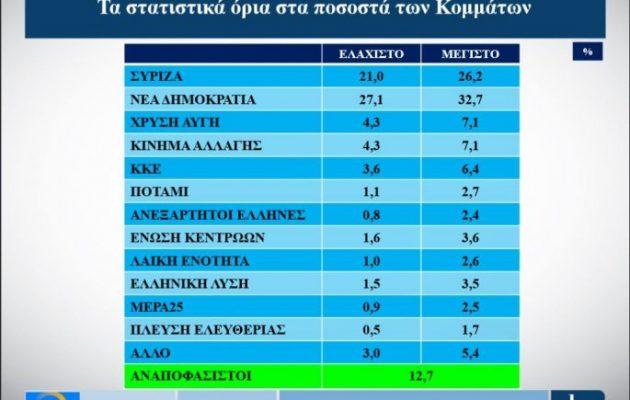 Δημοσκόπηση Alco: Σκληρό ντέρμπι ΝΔ-ΣΥΡΙΖΑ μετά την ανάκαμψη του κυβερνώντος κόμματος