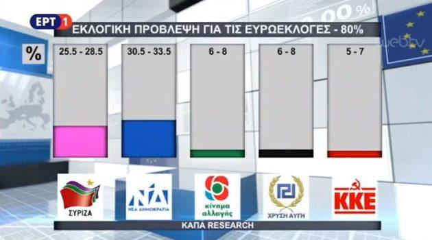 Exit Poll – ΕΡΤ: Δείτε την πρόβλεψη για ΣΥΡΙΖΑ και ΝΔ στις ευρωεκλογές