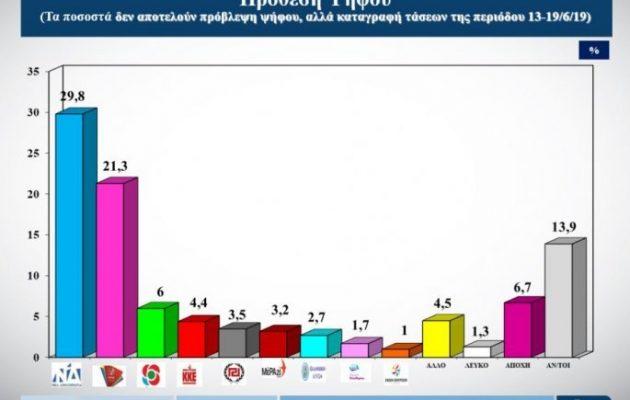 Δημοσκόπηση: Κάτω από το 30% η ΝΔ αλλά με προβάδισμα 8,5 μονάδων από τον ΣΥΡΙΖΑ