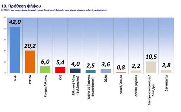 Δημοσκόπηση: Μεγάλο προβάδισμα ΝΔ – «Όχι» σε πρόωρες εκλογές – Η «βαθμολογία» των υπουργών