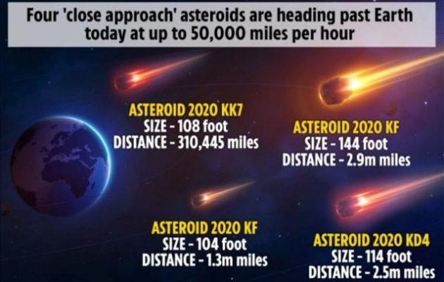 Τέσσερις αστεροειδείς θα περάσουν «σύριζα» από τη Γη την ημέρα ορκωμοσίας Μπάιντεν
