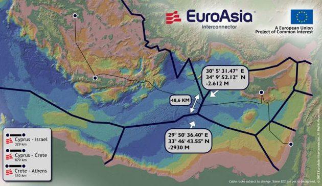 Ελλάδα, Κύπρος και Ισραήλ οριστικοποιούν το μνημόνιο συνεργασίας για τον EuroAsia Interconnector
