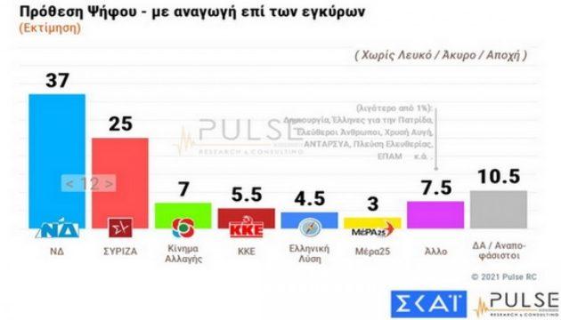 Δημοσκόπηση Pulse: 12 μονάδες μπροστά η Ν.Δ. – Τι λένε για ελληνοτουρκικά και Μπάιντεν
