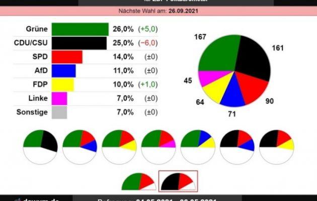 Δημοσκόπηση ZDF: Πρώτο κόμμα οι Πράσινοι – Ιστορικό χαμηλό για τη CDU