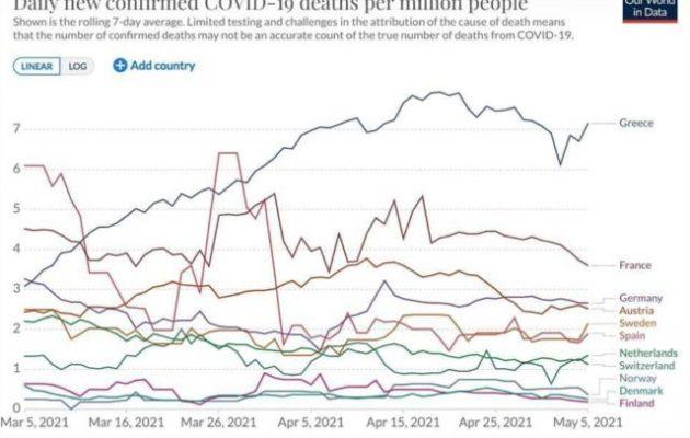 Γεροβασίλη: Πρώτη σε θανάτους η Ελλάδα σύμφωνα με το John Hopkins