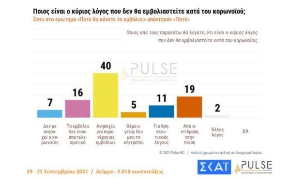 Οι λόγοι που λένε «όχι» στο εμβόλιο οι Έλληνες αντιεμβολιαστές